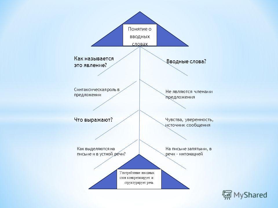 Употребление вводных слов конкретизирует и структурирует речь Употребление вводных слов конкретизирует и структурирует речь Понятие о вводных словах Употребление вводных слов конкретизирует и структурирует речь Как называется это явление? Синтаксичес