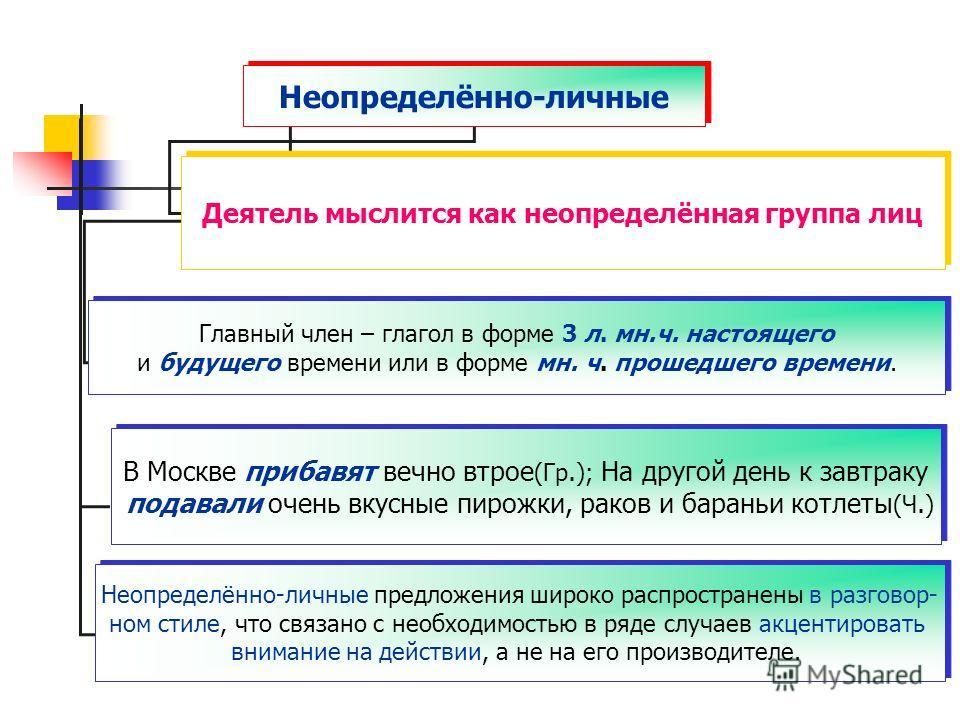 Неопределённо-личные Главный член – глагол в форме 3 л. мн.ч. настоящего и будущего времени или в форме мн. ч. прошедшего времени. Главный член – глагол в форме 3 л. мн.ч. настоящего и будущего времени или в форме мн. ч. прошедшего времени. В Москве