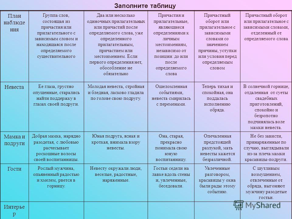 Заполните таблицу План наблюде ния Группа слов, состоящая из причастия или прилагательного с зависимым словом и находящаяся после определяемого существительного Два или несколько одиночных прилагательных или причастий после определяемого слова, уже о