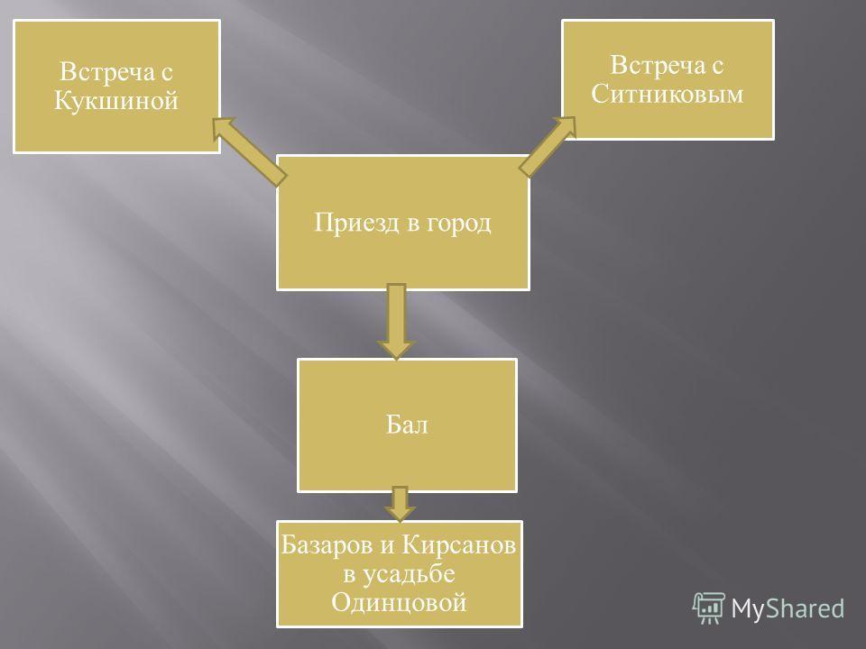 Приезд в город Встреча с Кукшиной Встреча с Ситниковым Бал Базаров и Кирсанов в усадьбе Одинцовой