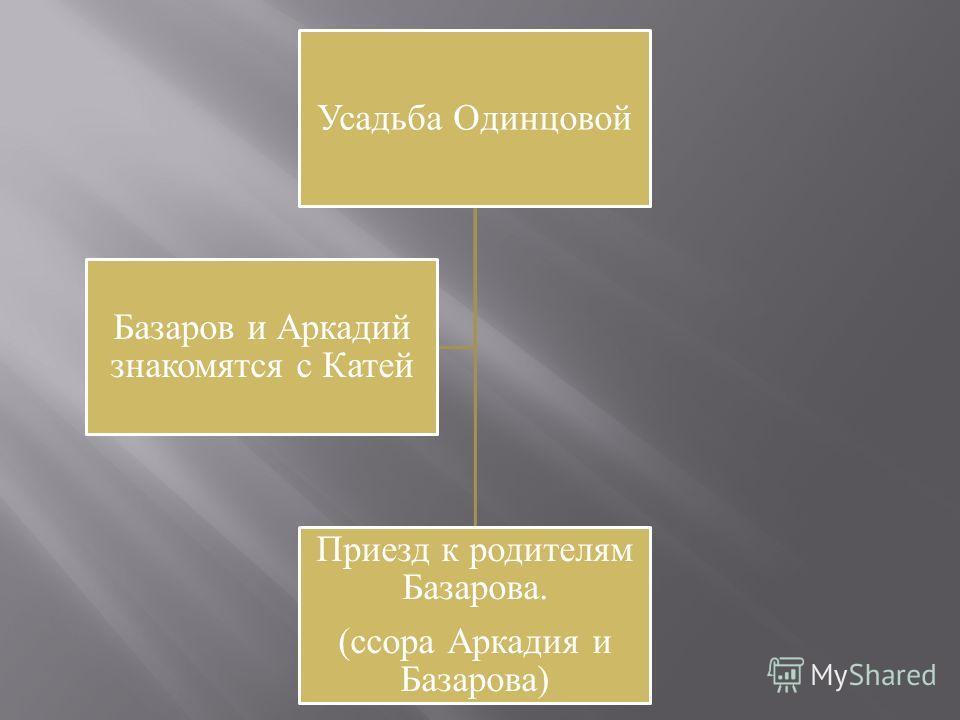 Усадьба Одинцовой Приезд к родителям Базарова. (ссора Аркадия и Базарова) Базаров и Аркадий знакомятся с Катей