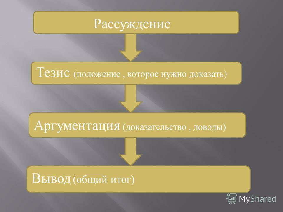 Рассуждение Тезис (положение, которое нужно доказать) Вывод (общий итог) Аргументация (доказательство, доводы)