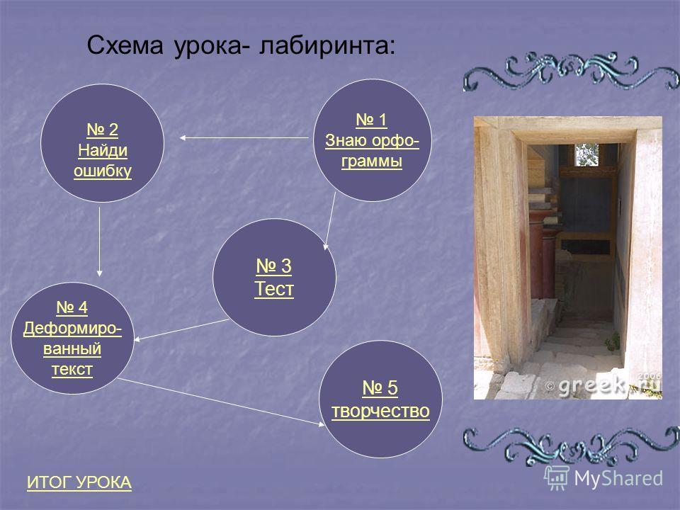 Схема урока- лабиринта: 1 Знаю орфо- граммы 4 Деформиро- ванный текст 3 Тест 2 Найди ошибку ИТОГ УРОКА 5 творчество