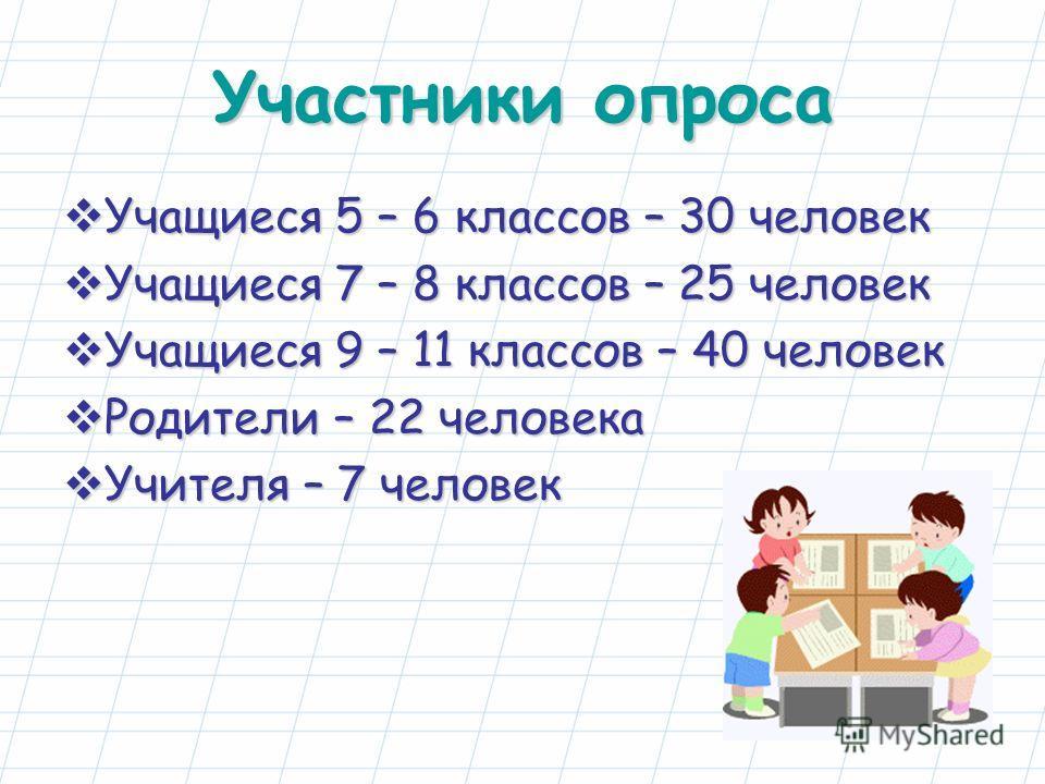 Участники опроса Учащиеся 5 – 6 классов – 30 человек Учащиеся 5 – 6 классов – 30 человек Учащиеся 7 – 8 классов – 25 человек Учащиеся 7 – 8 классов – 25 человек Учащиеся 9 – 11 классов – 40 человек Учащиеся 9 – 11 классов – 40 человек Родители – 22 ч
