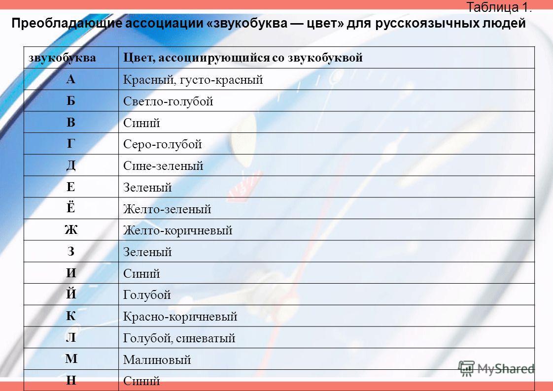 Таблица 1. Преобладающие ассоциации «звукобуква цвет» для русскоязычных людей звукобукваЦвет, ассоциирующийся со звукобуквой А Красный, густо-красный Б Светло-голубой В Синий Г Серо-голубой Д Сине-зеленый Е Зеленый Ё Желто-зеленый Ж Желто-коричневый