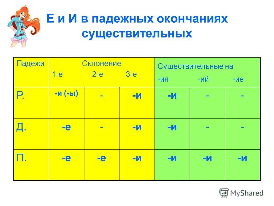 Е и И в падежных окончаниях существительных ПадежиСклонение 1-е 2-е 3-е Существительные на -ия -ий -ие Р. -и (-ы) --и -- Д.-е--и -- П.-е -и
