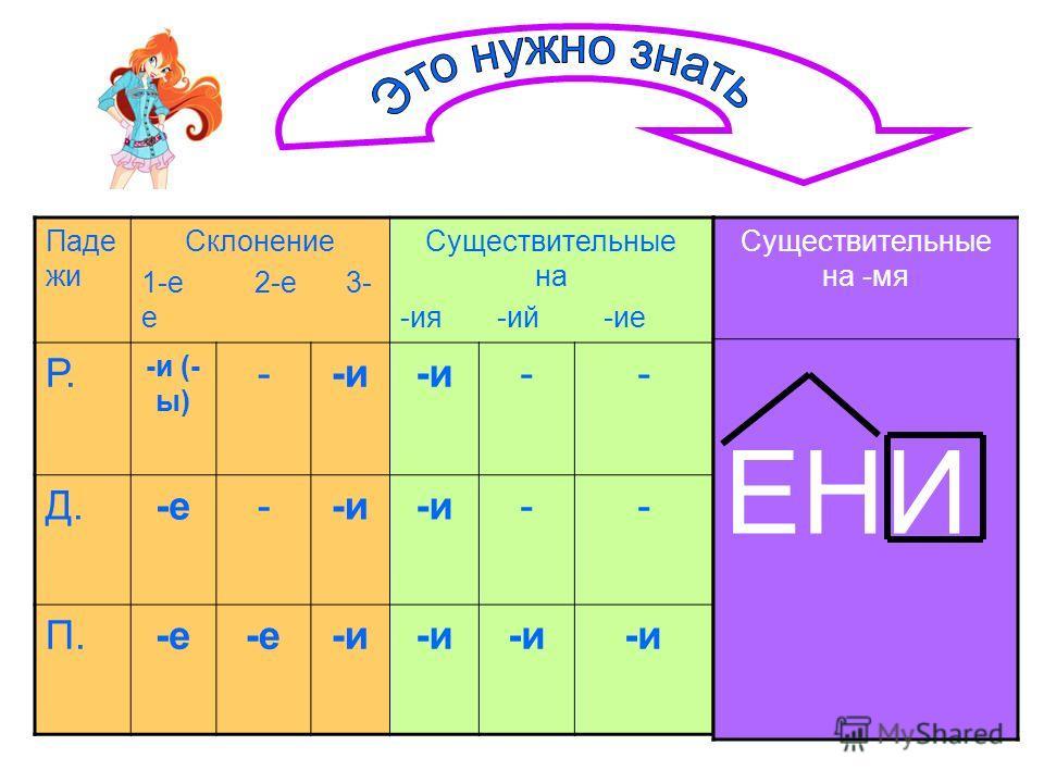 Паде жи Склонение 1-е 2-е 3- е Существительные на -ия -ий -ие Р. -и (- ы) --и -- Д.-е--и -- П.-е -и Существительные на -мя ЕНИ