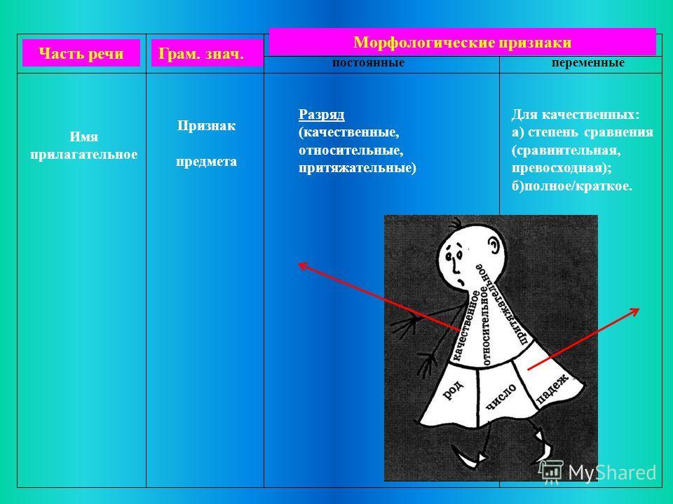 Морфологические признаки постоянныепеременные Часть речиГрам. знач. Имя прилагательное Признак предмета Разряд (качественные, относительные, притяжательные) Для качественных: а) степень сравнения (сравнительная, превосходная); б)полное/краткое.