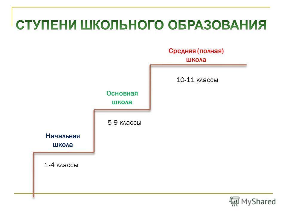 Ступени образования 1. Начальное образование; 2. Основное общее образование; 3. Среднее профессиональное образование. 4. Полное (среднее) образование; 5. Высшее профессиональное образование.