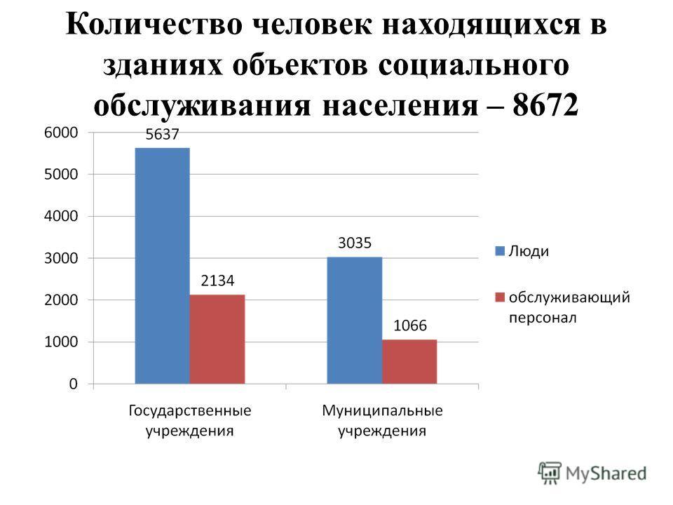 Количество человек находящихся в зданиях объектов социального обслуживания населения – 8672