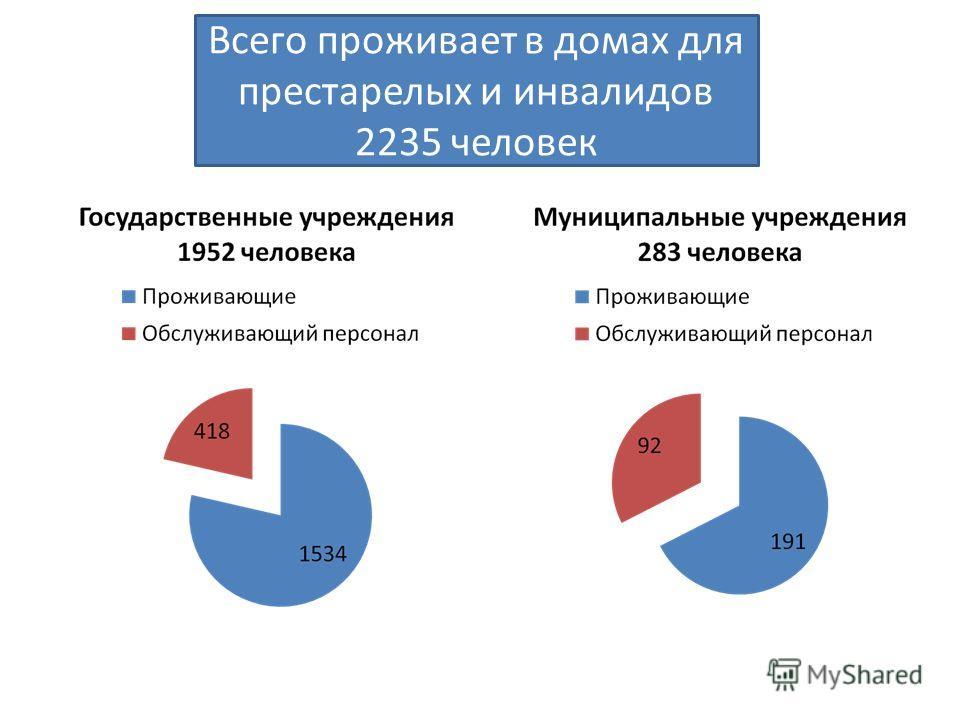 Всего проживает в домах для престарелых и инвалидов 2235 человек