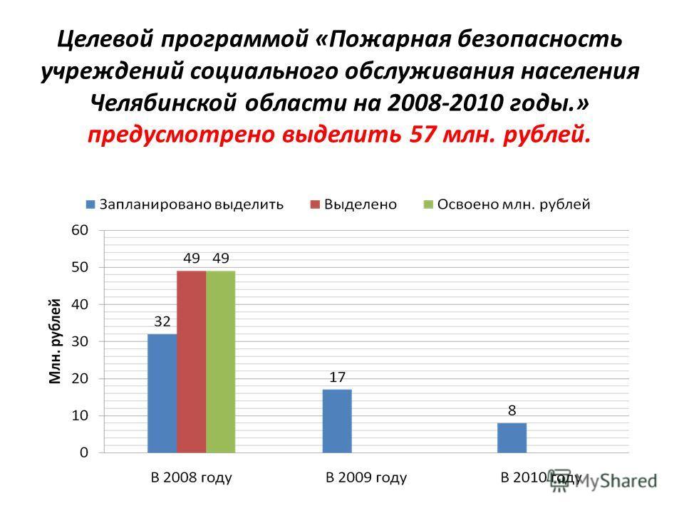 Целевой программой «Пожарная безопасность учреждений социального обслуживания населения Челябинской области на 2008-2010 годы.» предусмотрено выделить 57 млн. рублей.