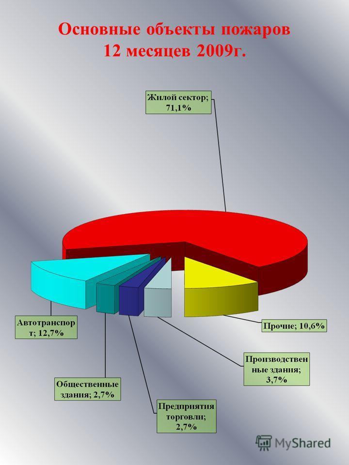 Основные объекты пожаров 12 месяцев 2009г.