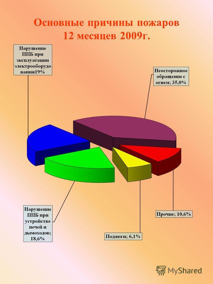 Основные причины пожаров 12 месяцев 2009г.