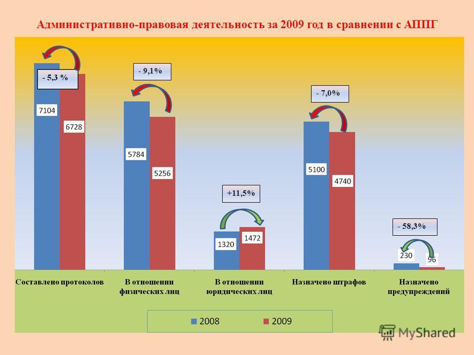 Административно-правовая деятельность за 2009 год в сравнении с АППГ - 9,1% +11,5% - 7,0% - 58,3%