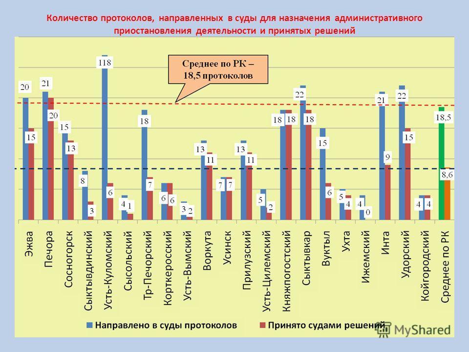 Количество протоколов, направленных в суды для назначения административного приостановления деятельности и принятых решений