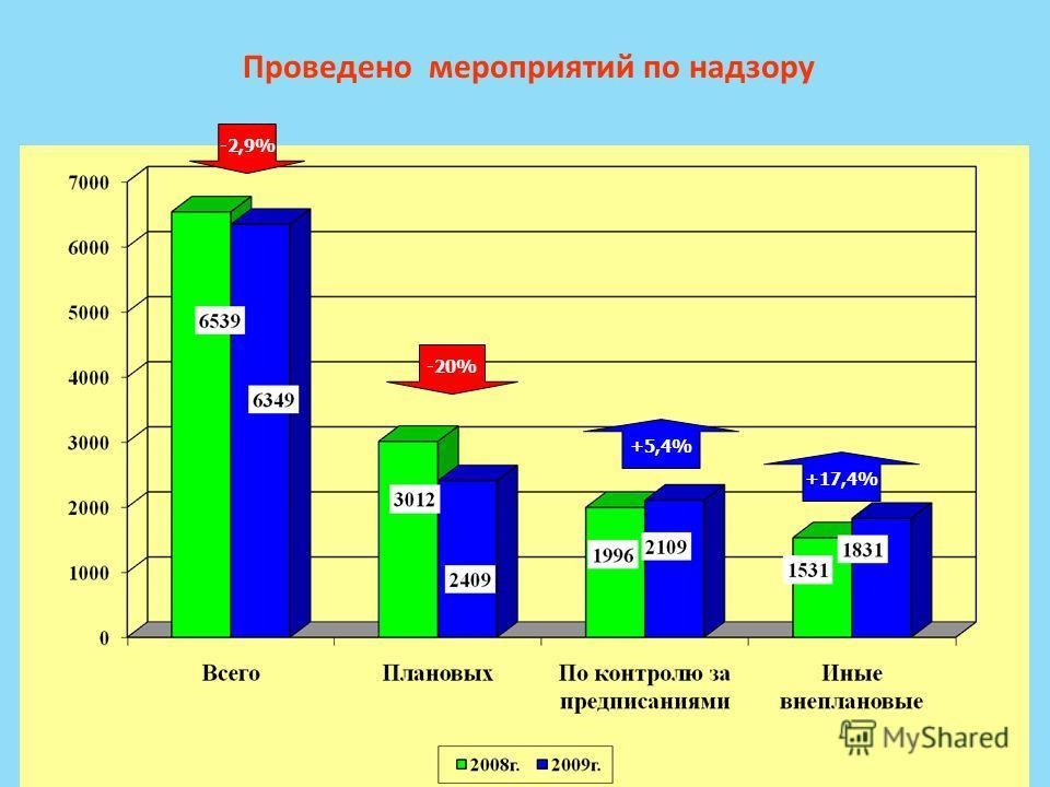 Проведено мероприятий по надзору -20% +17,4% -2,9%-2,9% +5,4%+5,4%