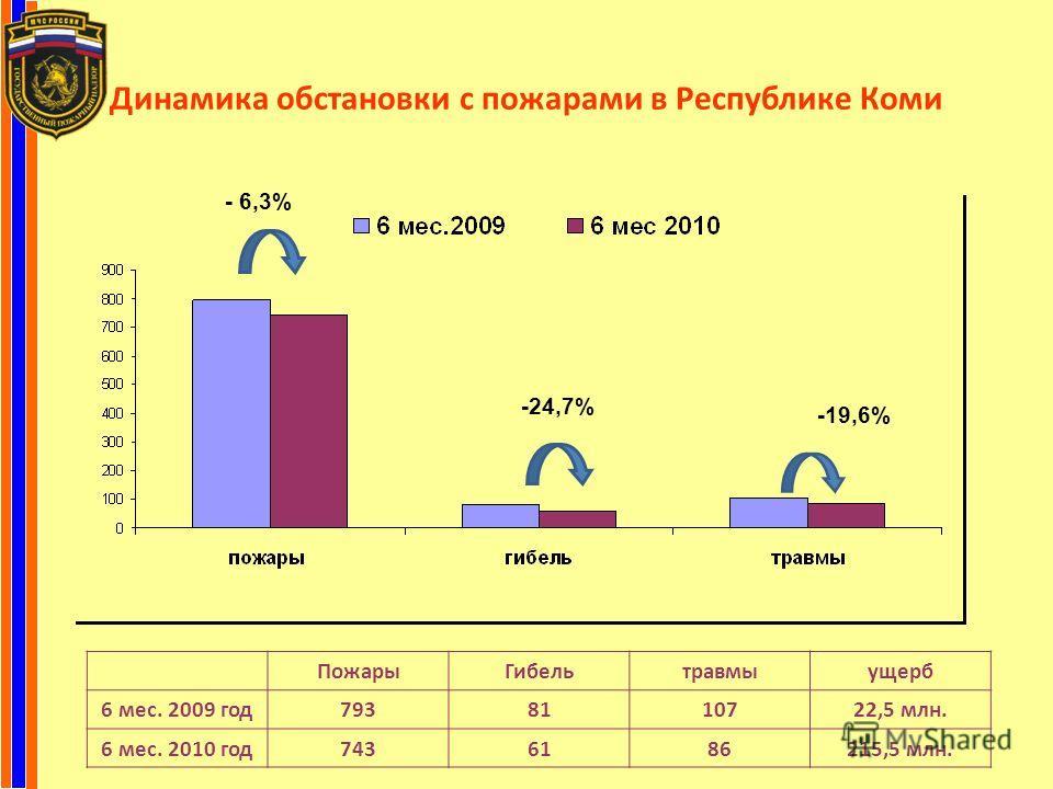 Динамика обстановки с пожарами в Республике Коми - 6,3% -24,7% -19,6% ПожарыГибельтравмыущерб 6 мес. 2009 год7938110722,5 млн. 6 мес. 2010 год7436186215,5 млн.
