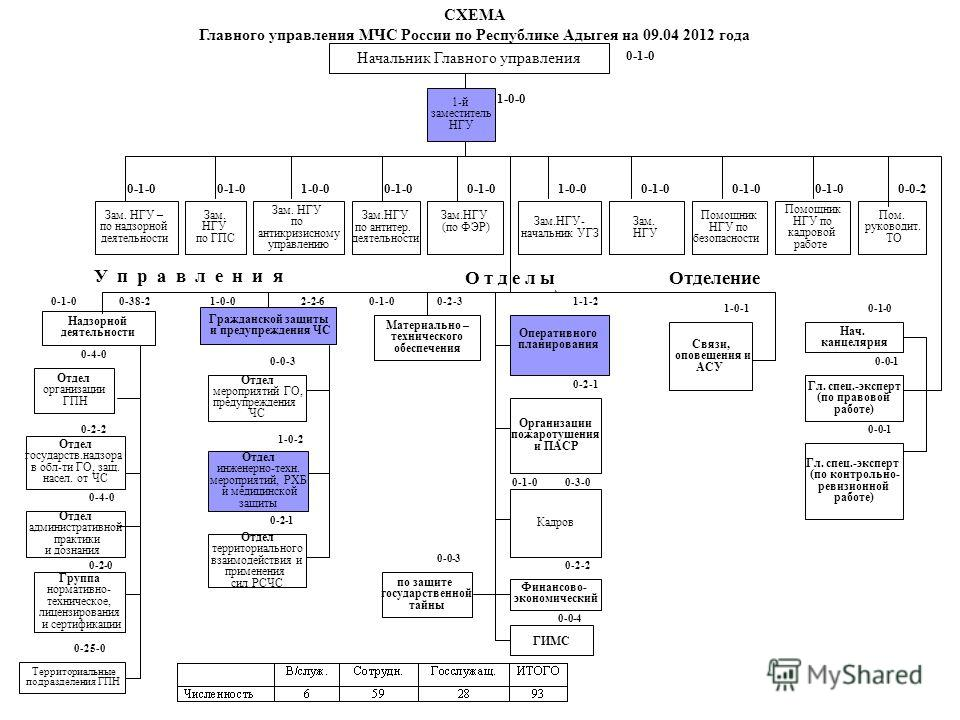 0-4-0 0-2-0 0-4-0 Отдел организации ГПН Группа нормативно- техническое, лицензирования и сертификации Отдел административной практики и дознания Материально – технического обеспечения Гражданской защиты и предупреждения ЧС Отдел государств.надзора в
