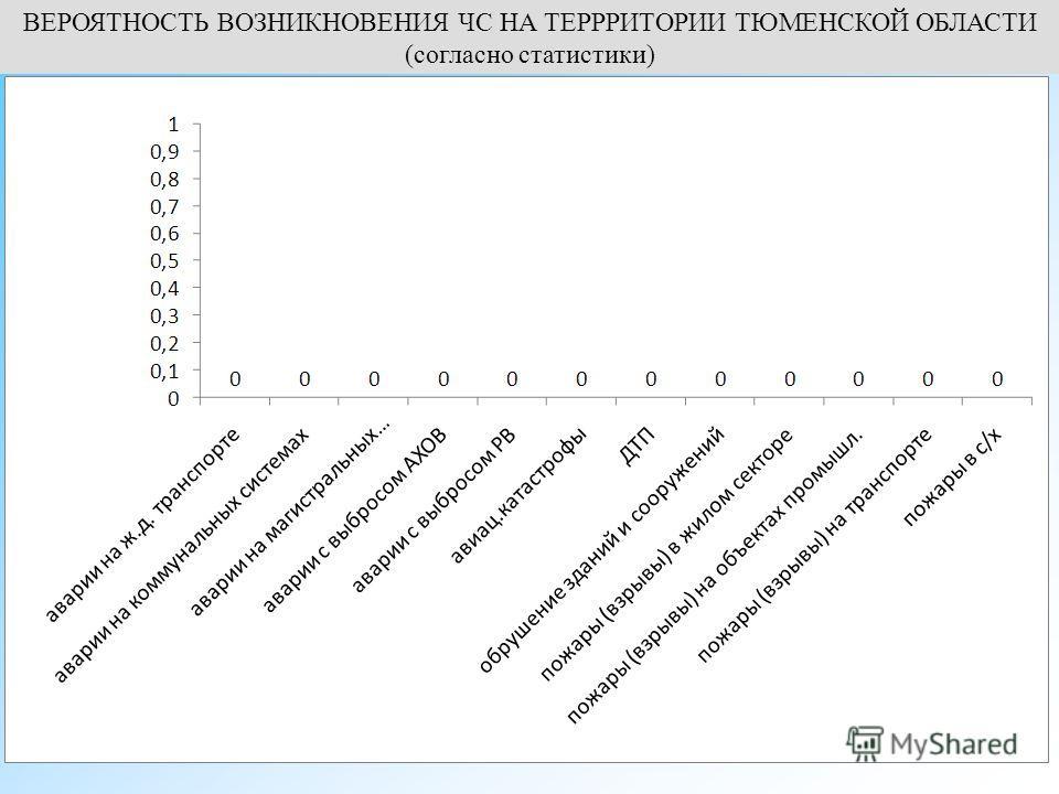 ВЕРОЯТНОСТЬ ВОЗНИКНОВЕНИЯ ЧС НА ТЕРРРИТОРИИ ТЮМЕНСКОЙ ОБЛАСТИ (согласно статистики)