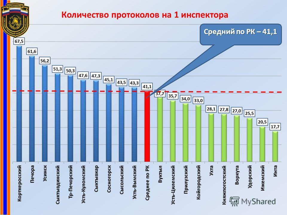 Количество протоколов на 1 инспектора Средний по РК – 41,1