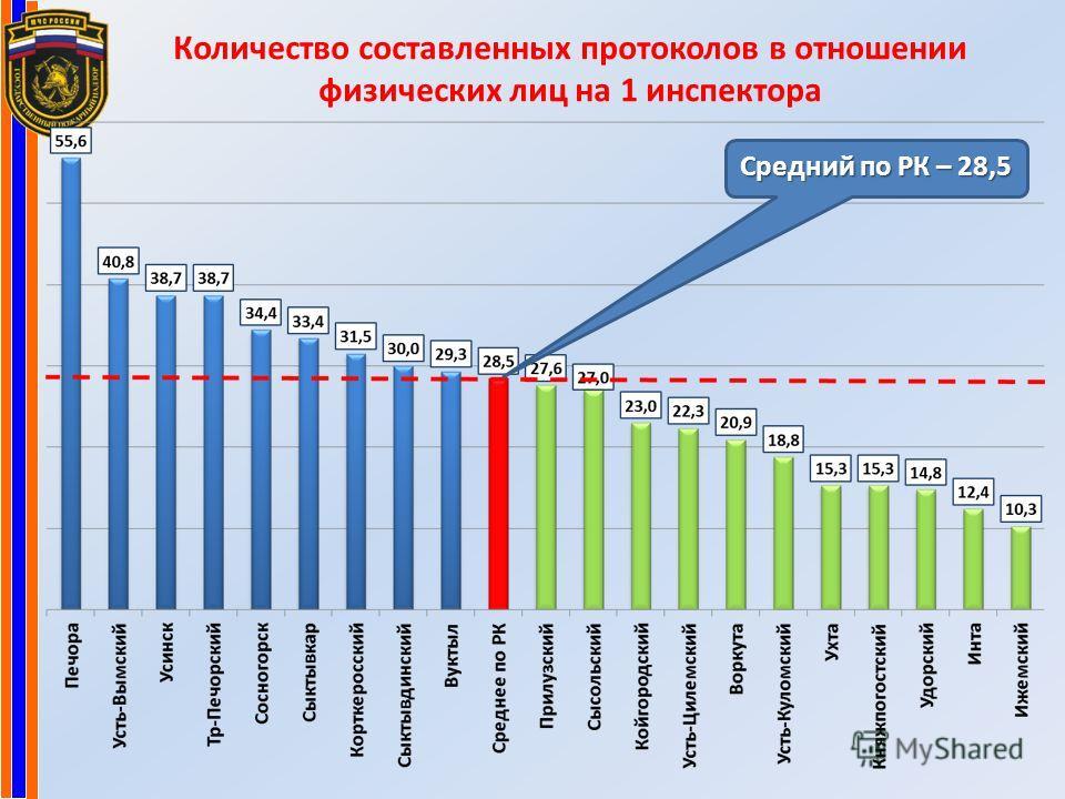 Количество составленных протоколов в отношении физических лиц на 1 инспектора Средний по РК – 28,5