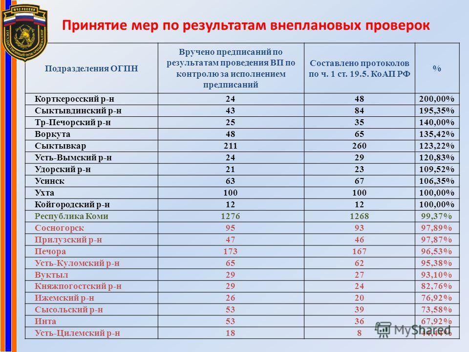 Принятие мер по результатам внеплановых проверок Подразделения ОГПН Вручено предписаний по результатам проведения ВП по контролю за исполнением предписаний Составлено протоколов по ч. 1 ст. 19.5. КоАП РФ % Корткеросский р-н2448200,00% Сыктывдинский р