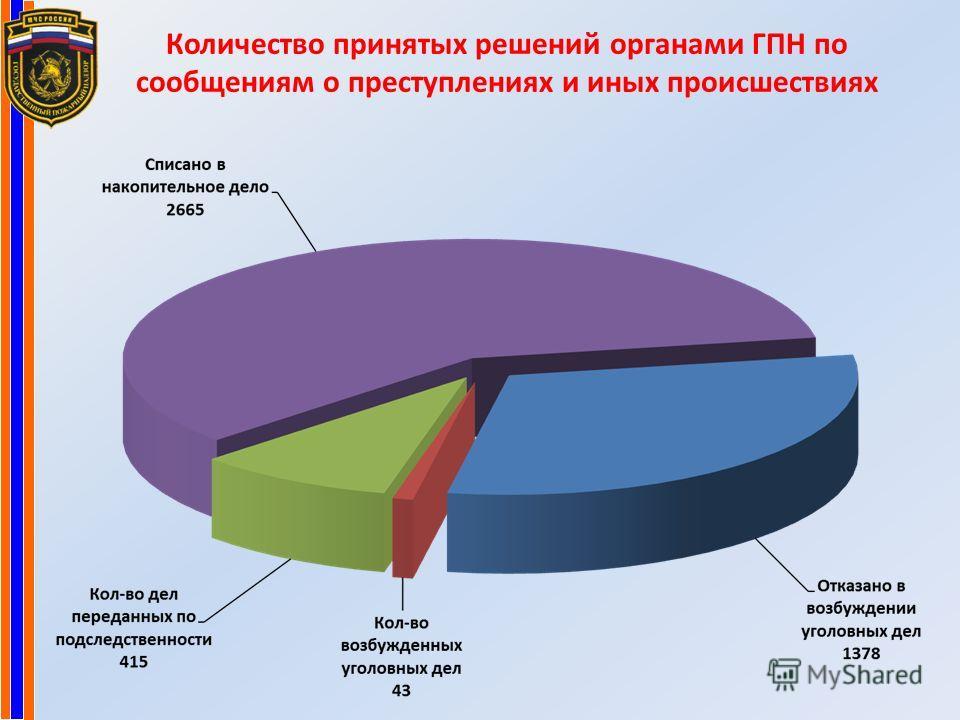 Количество принятых решений органами ГПН по сообщениям о преступлениях и иных происшествиях