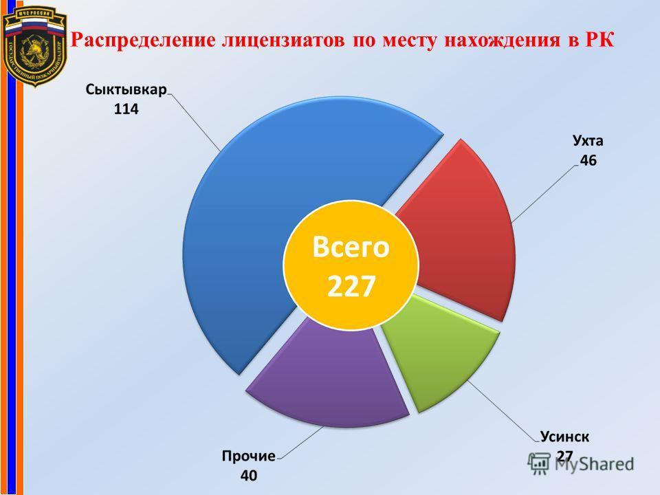 Распределение лицензиатов по месту нахождения в РК