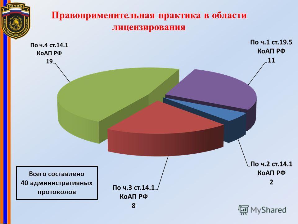 Правоприменительная практика в области лицензирования Всего составлено 40 административных протоколов