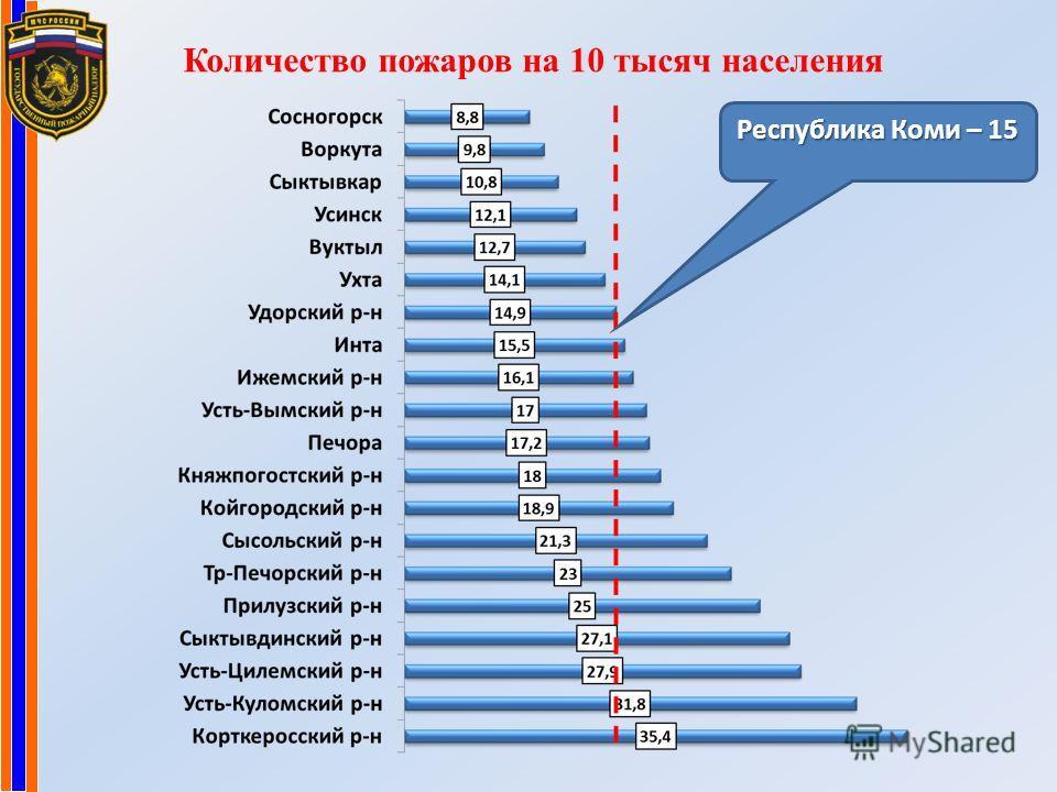 Количество пожаров на 10 тысяч населения Республика Коми – 15