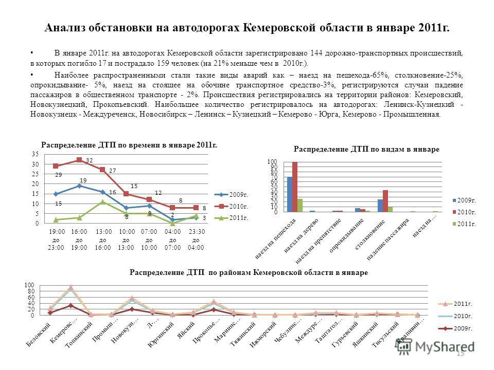 В январе 2011г. на автодорогах Кемеровской области зарегистрировано 144 дорожно-транспортных происшествий, в которых погибло 17 и пострадало 159 человек (на 21% меньше чем в 2010г.). Наиболее распространенными стали такие виды аварий как – наезд на п