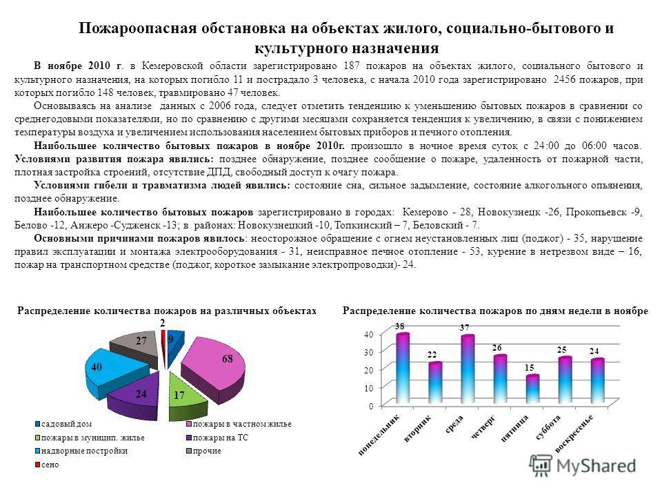 Пожароопасная обстановка на объектах жилого, социально-бытового и культурного назначения В ноябре 2010 г. в Кемеровской области зарегистрировано 187 пожаров на объектах жилого, социального бытового и культурного назначения, на которых погибло 11 и по