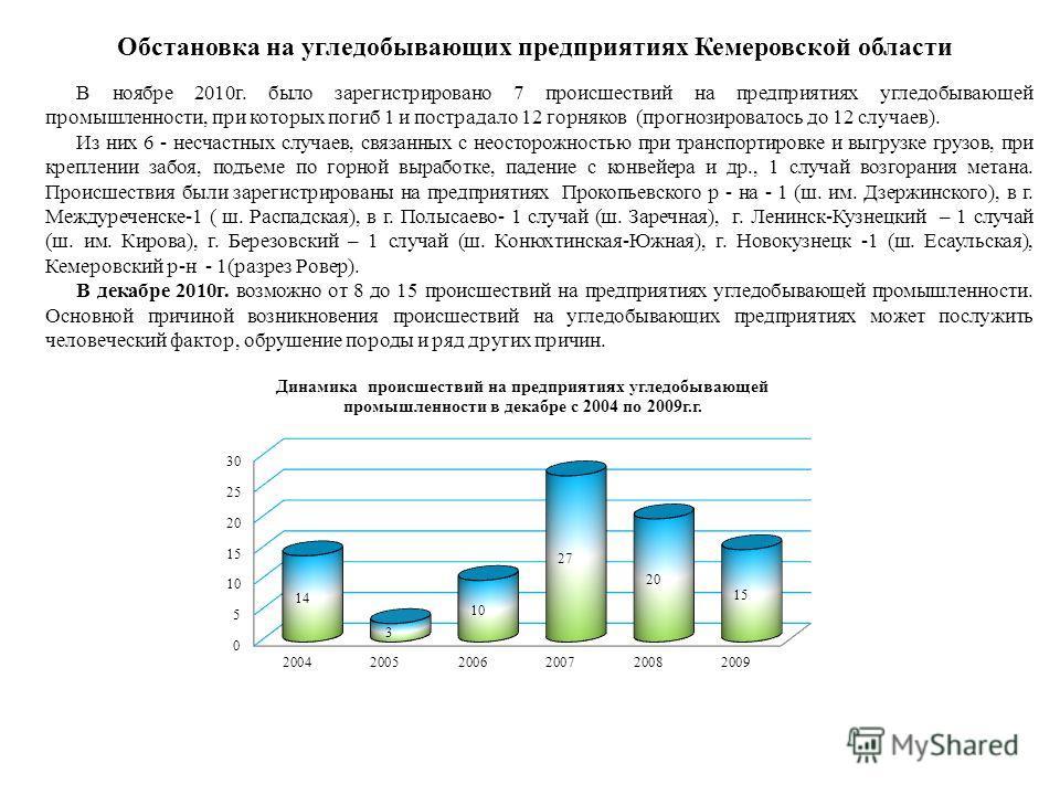 Обстановка на угледобывающих предприятиях Кемеровской области В ноябре 2010г. было зарегистрировано 7 происшествий на предприятиях угледобывающей промышленности, при которых погиб 1 и пострадало 12 горняков (прогнозировалось до 12 случаев). Из них 6