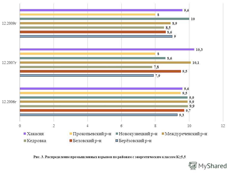 Рис. 3. Распределение промышленных взрывов по районам с энергетическим классом К5,5