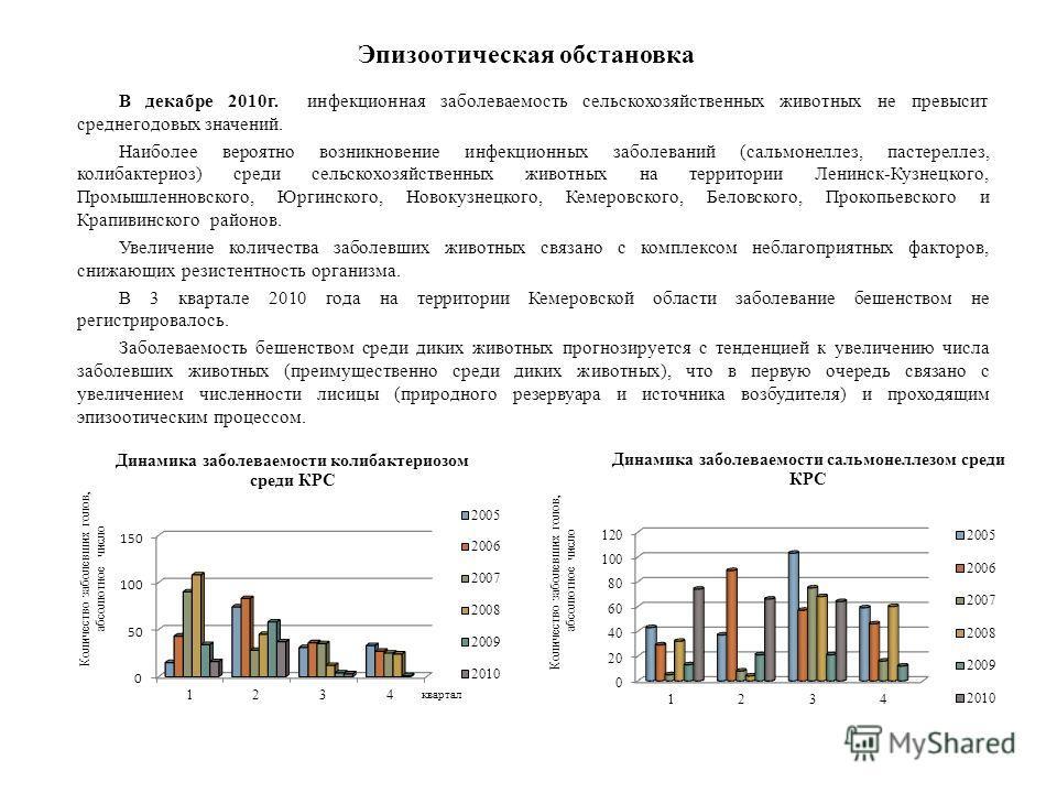 В декабре 2010г. инфекционная заболеваемость сельскохозяйственных животных не превысит среднегодовых значений. Наиболее вероятно возникновение инфекционных заболеваний (сальмонеллез, пастереллез, колибактериоз) среди сельскохозяйственных животных на
