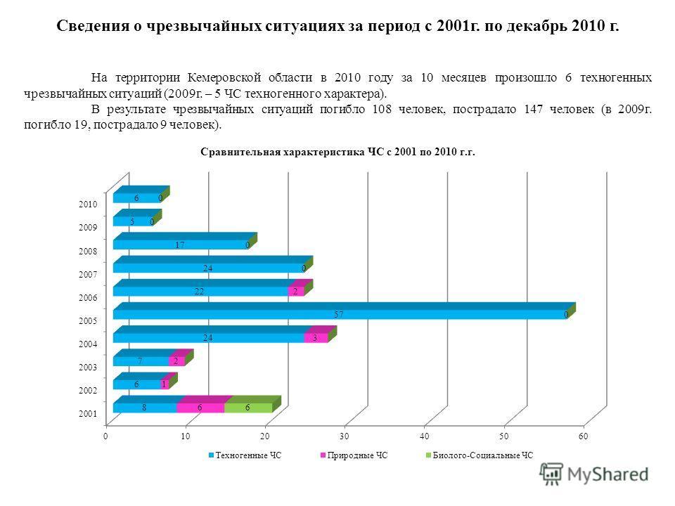 Сведения о чрезвычайных ситуациях за период с 2001г. по декабрь 2010 г. На территории Кемеровской области в 2010 году за 10 месяцев произошло 6 техногенных чрезвычайных ситуаций (2009г. – 5 ЧС техногенного характера). В результате чрезвычайных ситуац