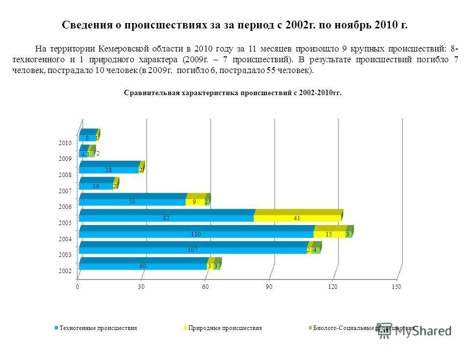 Сведения о происшествиях за за период с 2002г. по ноябрь 2010 г. На территории Кемеровской области в 2010 году за 11 месяцев произошло 9 крупных происшествий: 8- техногенного и 1 природного характера (2009г. – 7 происшествий). В результате происшеств