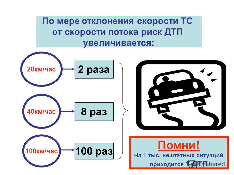 По мере отклонения скорости ТС от скорости потока риск ДТП увеличивается: 20км/час 40км/час 100км/час 2 раза 8 раз 100 раз Помни! На 1 тыс. нештатных ситуаций приходится 1 ДТП