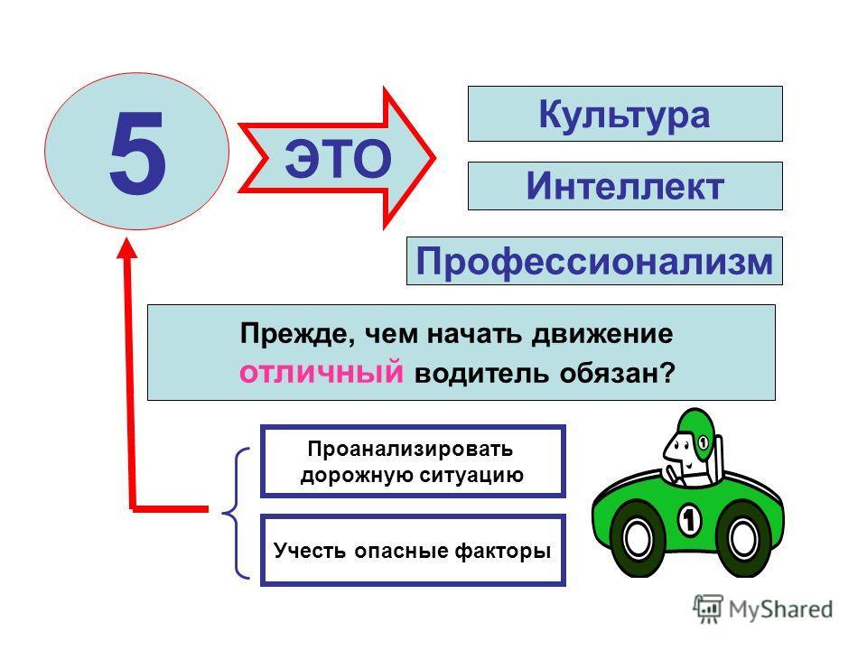 Прежде, чем начать движение отличный водитель обязан? Проанализировать дорожную ситуацию Учесть опасные факторы 5 ЭТО Культура Интеллект Профессионализм