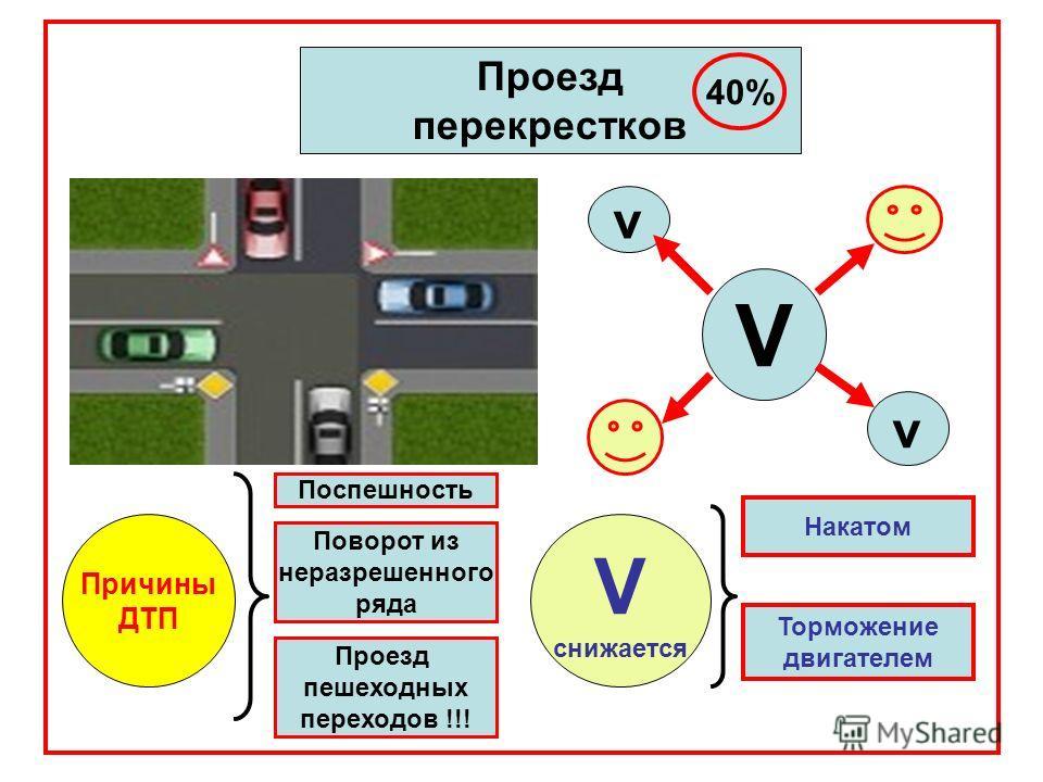 Проезд перекрестков 40% V v v Причины ДТП Поспешность Поворот из неразрешенного ряда Проезд пешеходных переходов !!! V снижается Накатом Торможение двигателем