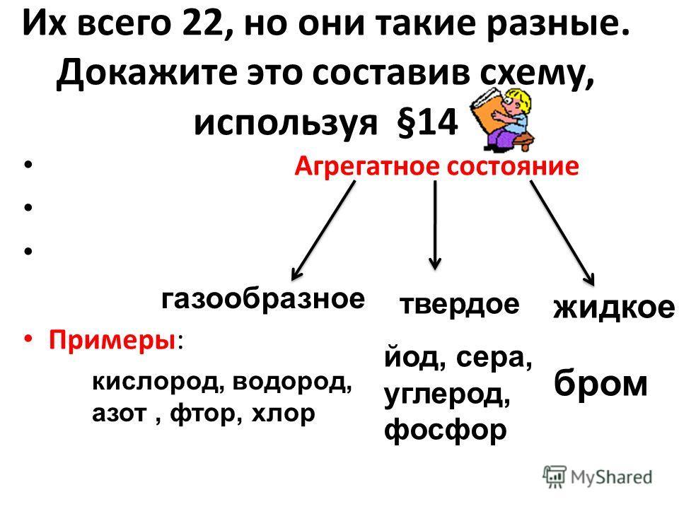 Их всего 22, но они такие разные. Докажите это составив схему, используя §14 Агрегатное состояние Примеры: кислород, водород, азот, фтор, хлор газообразное твердое йод, сера, углерод, фосфор бром жидкое