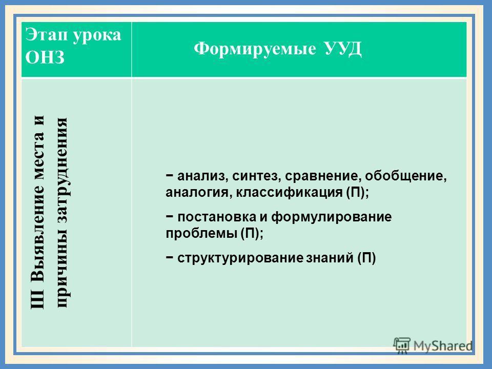 Этап урока ОНЗ III Выявление места и причины затруднения анализ, синтез, сравнение, обобщение, аналогия, классификация (П); постановка и формулирование проблемы (П); структурирование знаний (П) Формируемые УУД