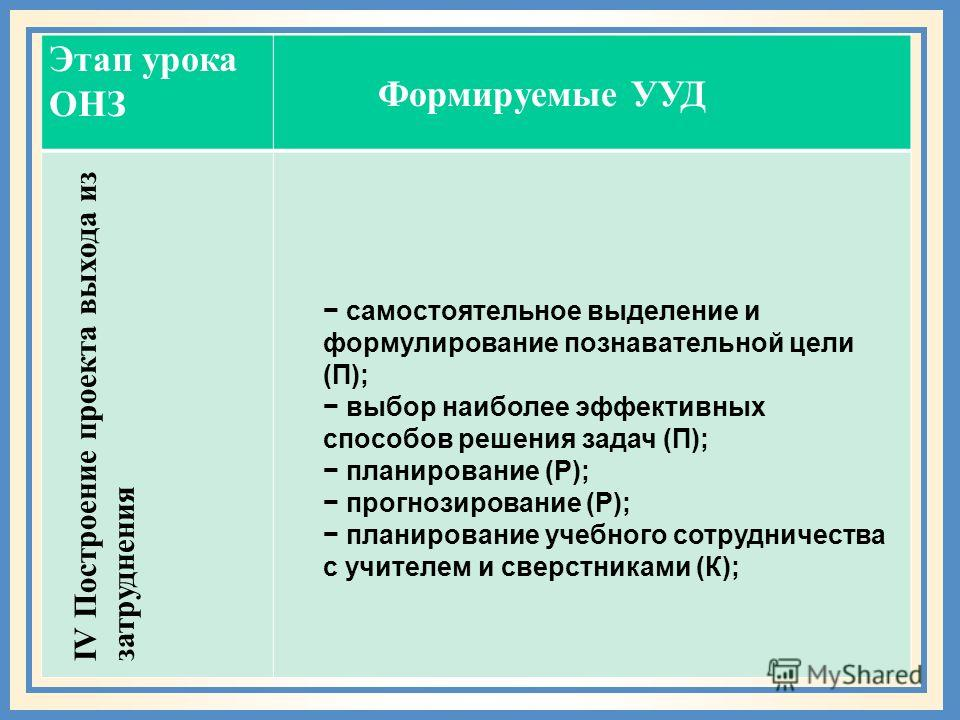 Этап урока ОНЗ самостоятельное выделение и формулирование познавательной цели (П); выбор наиболее эффективных способов решения задач (П); планирование (Р); прогнозирование (Р); планирование учебного сотрудничества с учителем и сверстниками (К); IV По