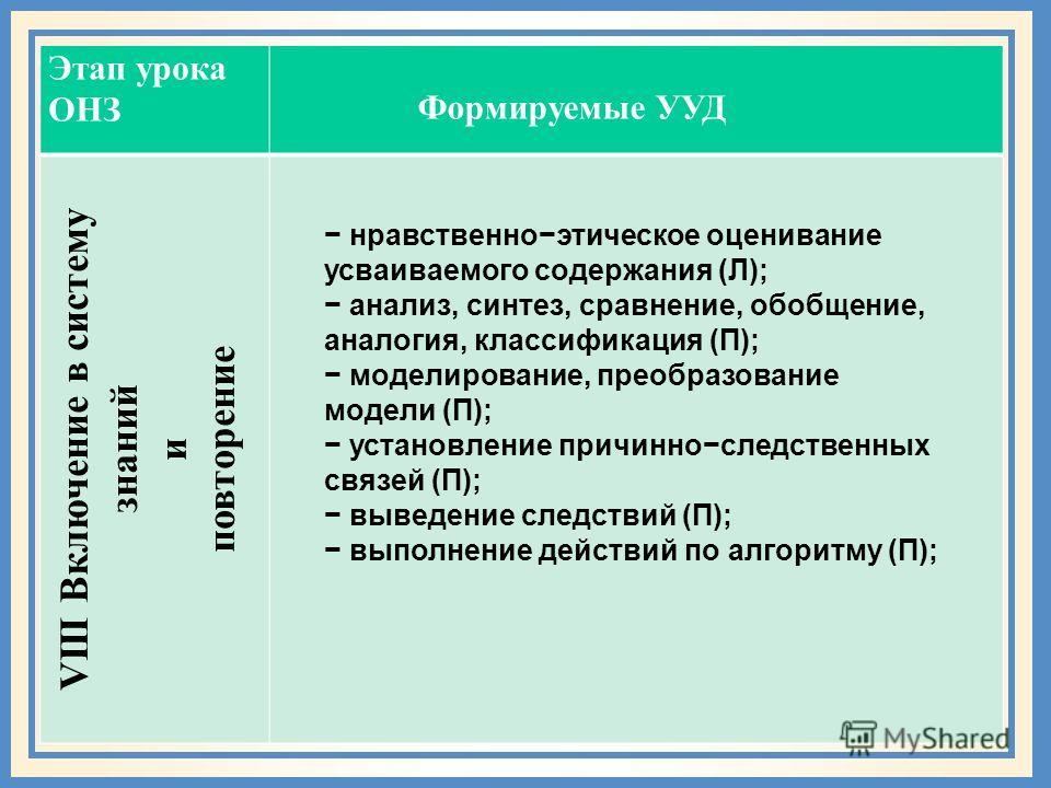 Этап урока ОНЗ VIII Включение в систему знаний и повторение Формируемые УУД нравственноэтическое оценивание усваиваемого содержания (Л); анализ, синтез, сравнение, обобщение, аналогия, классификация (П); моделирование, преобразование модели (П); уста