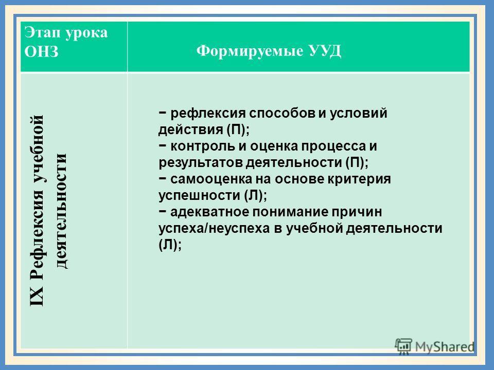 Этап урока ОНЗ IX Рефлексия учебной деятельности Формируемые УУД рефлексия способов и условий действия (П); контроль и оценка процесса и результатов деятельности (П); самооценка на основе критерия успешности (Л); адекватное понимание причин успеха/не