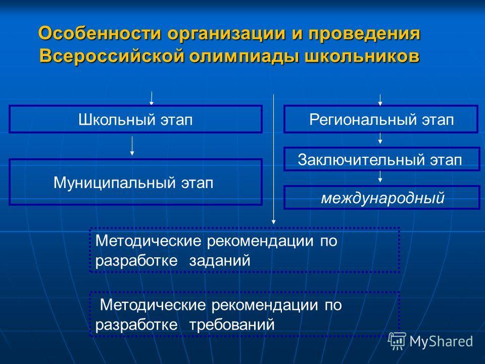 Школьный этап Муниципальный этап Региональный этап Заключительный этап международный Методические рекомендации по разработке заданий Методические рекомендации по разработке требований Особенности организации и проведения Всероссийской олимпиады школь