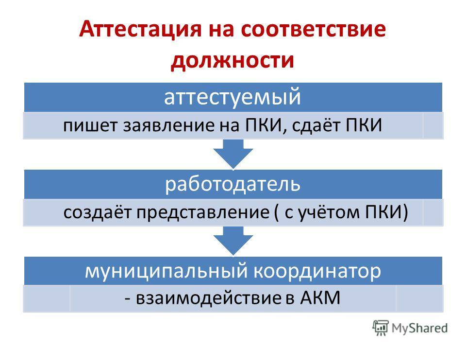 Аттестация на соответствие должности муниципальный координатор - взаимодействие в АКМ работодатель создаёт представление ( с учётом ПКИ) аттестуемый пишет заявление на ПКИ, сдаёт ПКИ