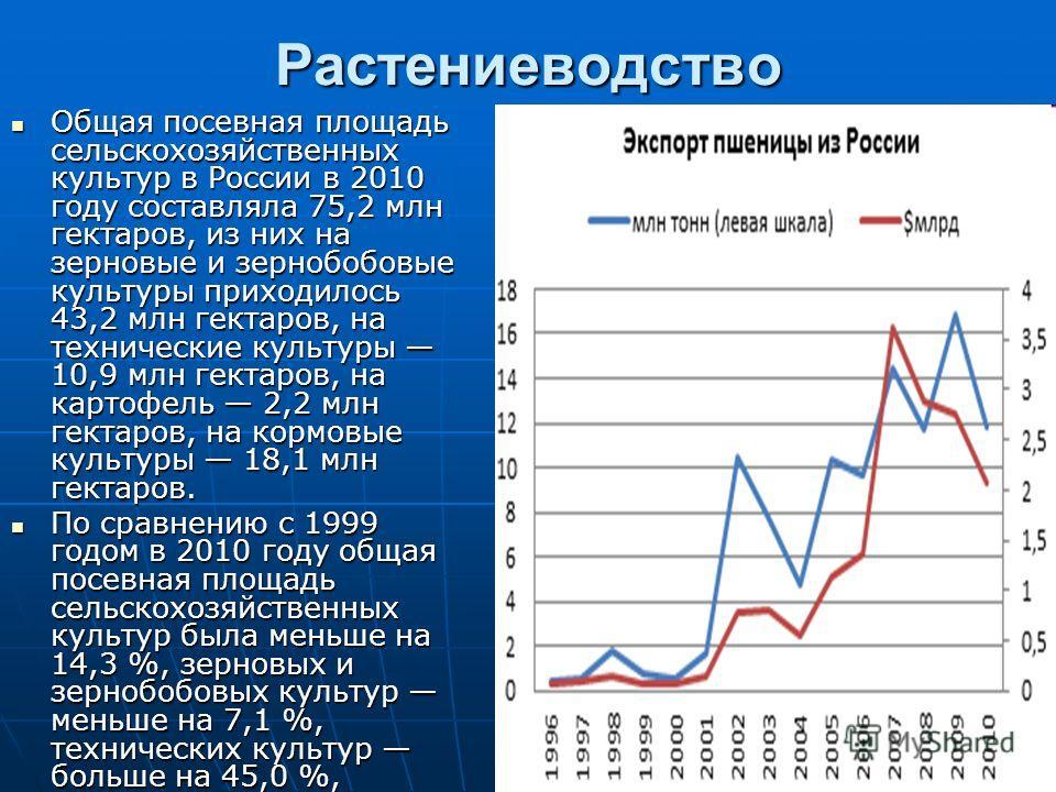 Растениеводство Общая посевная площадь сельскохозяйственных культур в России в 2010 году составляла 75,2 млн гектаров, из них на зерновые и зернобобовые культуры приходилось 43,2 млн гектаров, на технические культуры 10,9 млн гектаров, на картофель 2