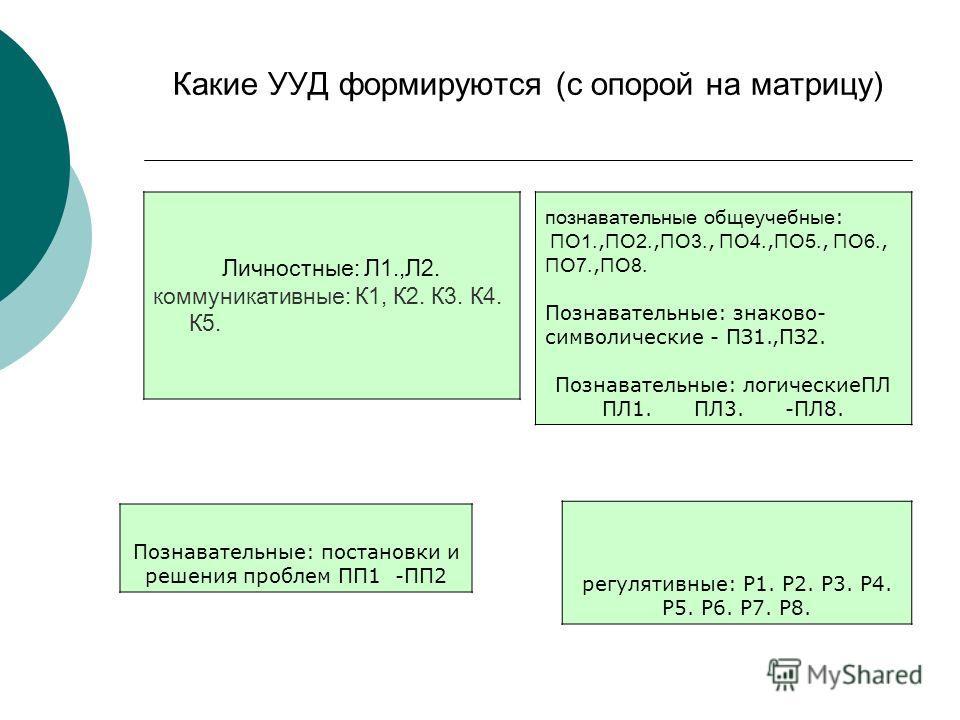 Какие УУД формируются (с опорой на матрицу) Личностные: Л1.,Л2. коммуникативные: К1, К2. К3. К4. К5. познавательные общеучебные : ПО1., ПО2., ПО3., ПО4., ПО5., ПО6., ПО7., ПО8. Познавательные: знаково- символические - ПЗ1.,ПЗ2. Познавательные: логиче